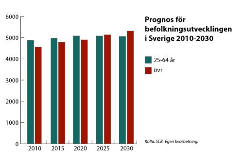 befolkningsutveckling till 2030