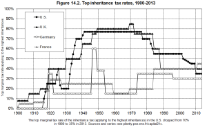 inheritance-tax-rates